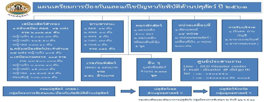 แผนเตรียมการป้องวกันและแก้ไขปัญหาภัยพิบัติด้านปศุสัตว์ ปี 2561